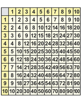 Číselná řada do 100+násobilka